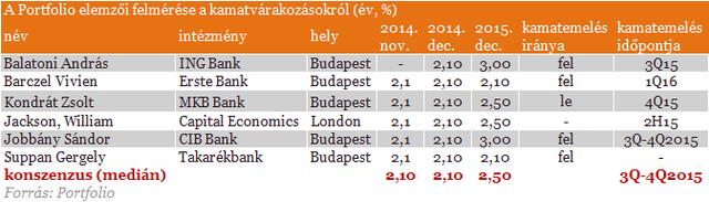 inflacios_elorejelzesek_141120