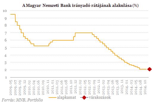 magyar_inflacio_141120