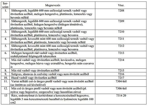 Fordított adózás_acélipari termékek