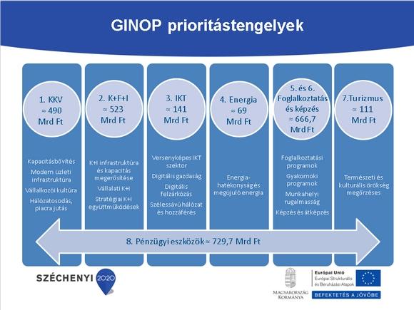 ginop-prioritasok